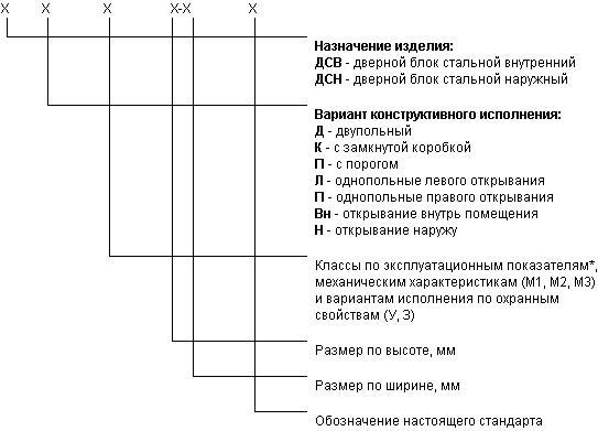 Структура условного обозначения дверных блоков